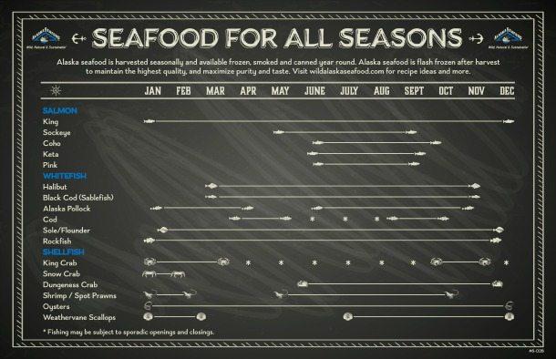 Alaska seafood's harvest calendar